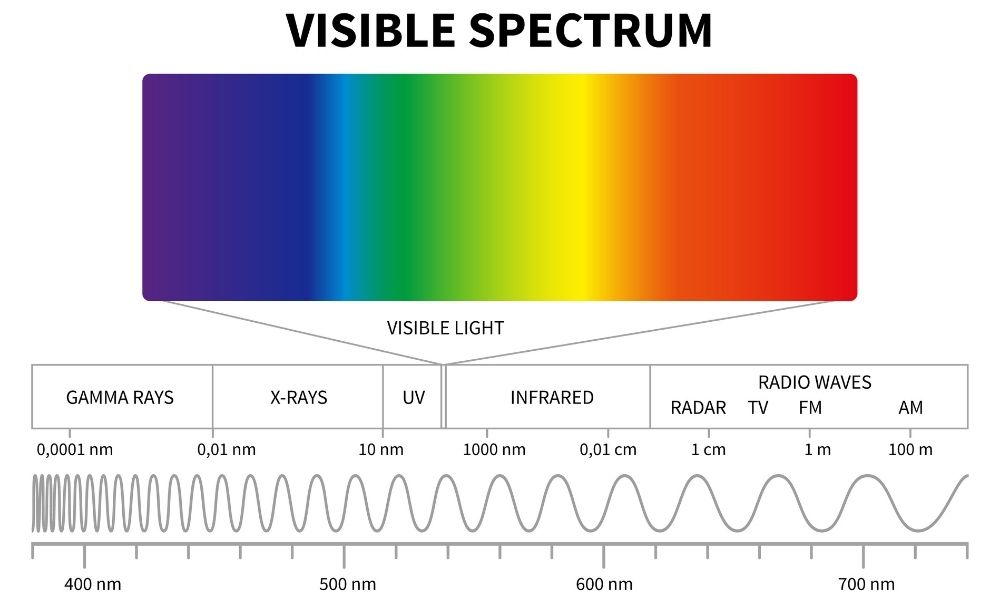 Electromagnetic Spectrum 101: Radio, Microwave, and Infrared