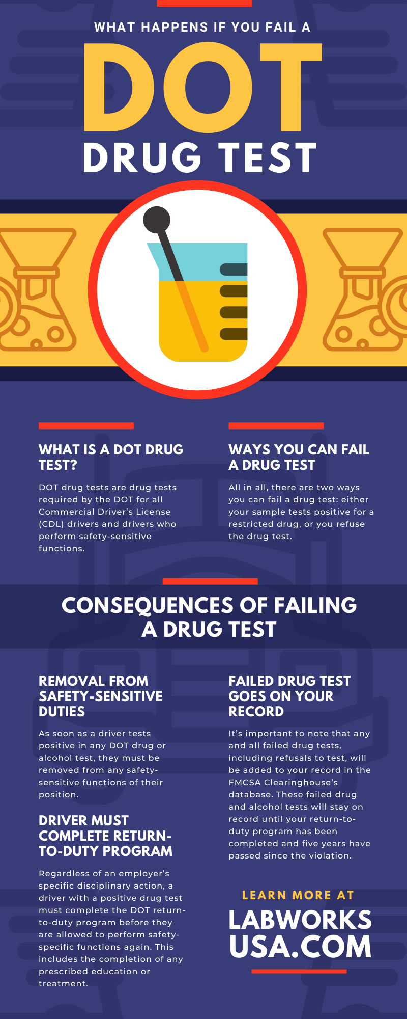 What Happens if You Fail a DOT Drug Test