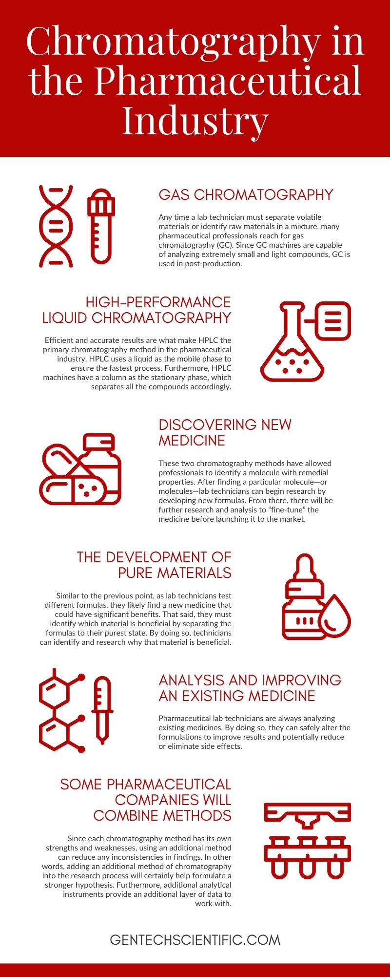 Chromatography in the Pharmaceutical Industry