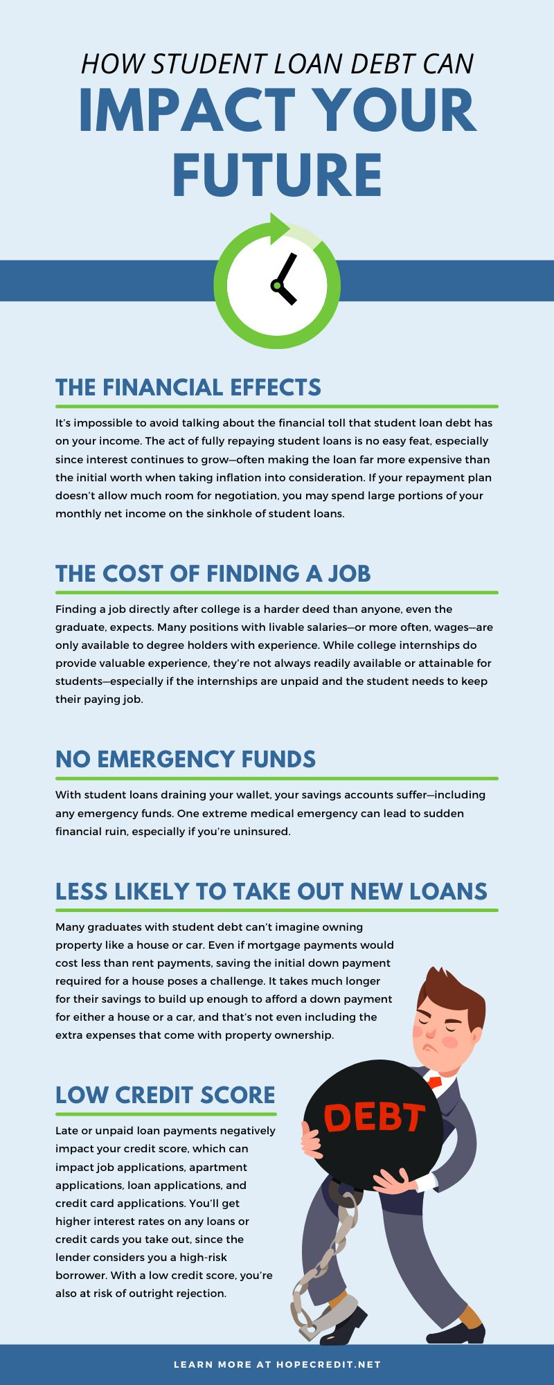 How Student Loan Debt Can Impact Your Future