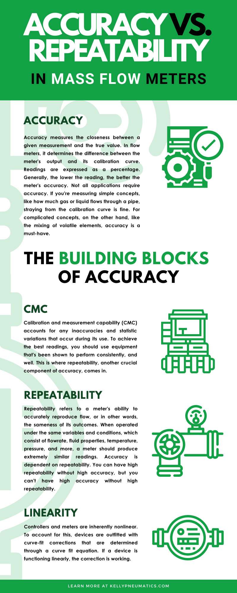 Accuracy vs. Repeatability in Mass Flow Meters