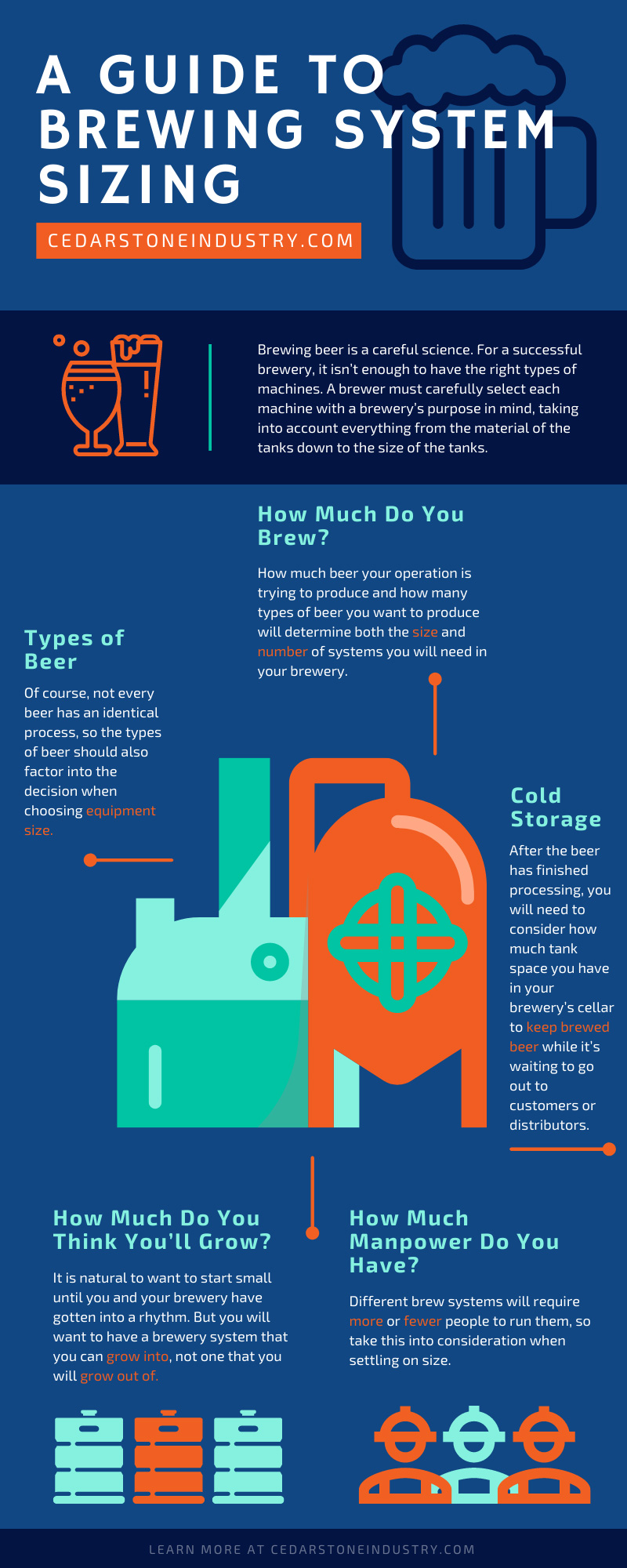 A Guide To Brewing System Sizing infographic