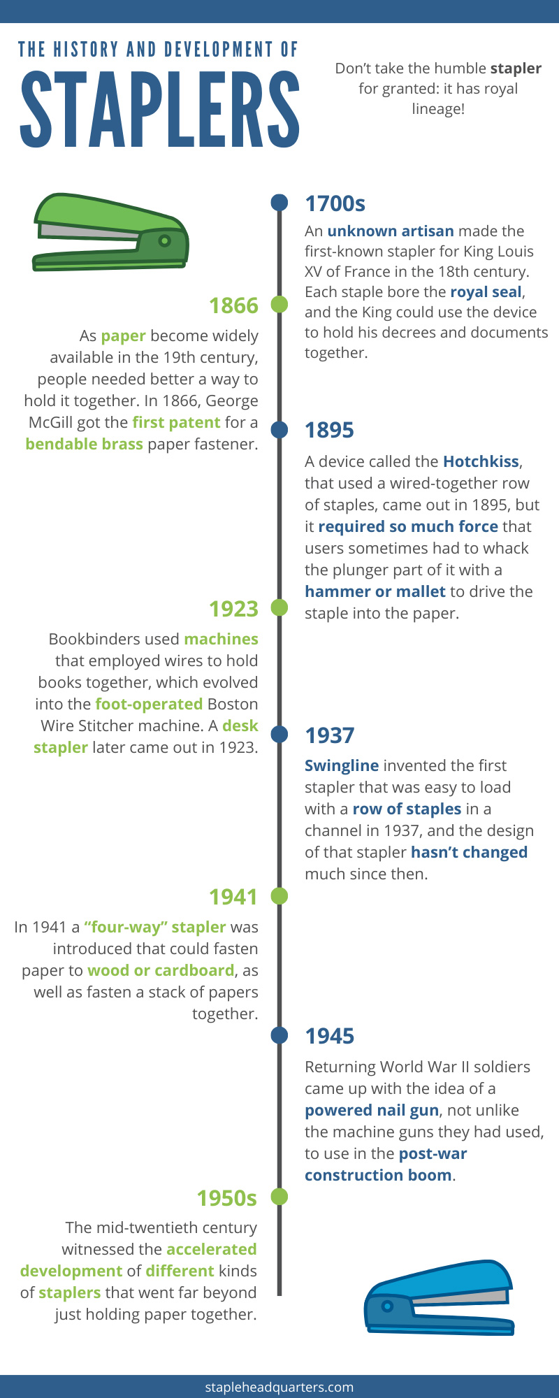 The History of Staplers